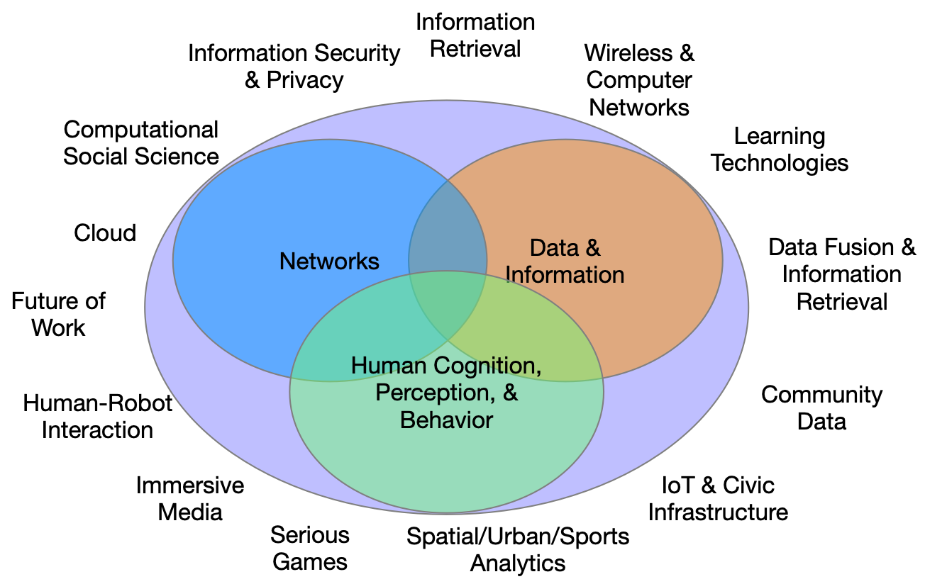 The confluence of information, networks, and human behavior enables solving problems in diverse areas such as  computational social science, wireless and computer networks, IoT and Civic Infrastructure, Sports Analytics and Serious Games.